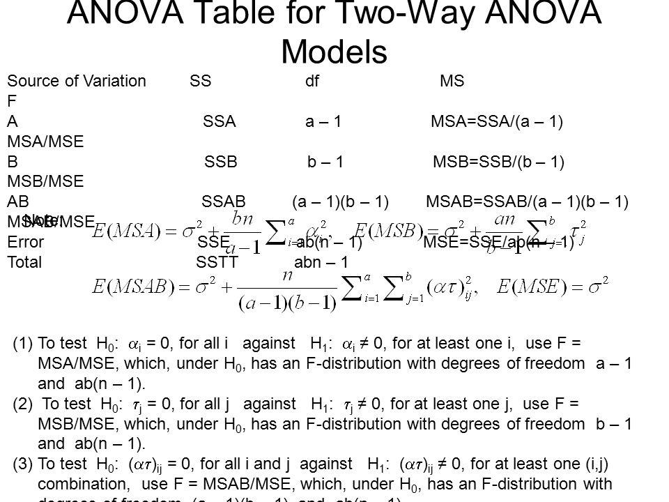 ANOVA Table for Two-Way ANOVA Models