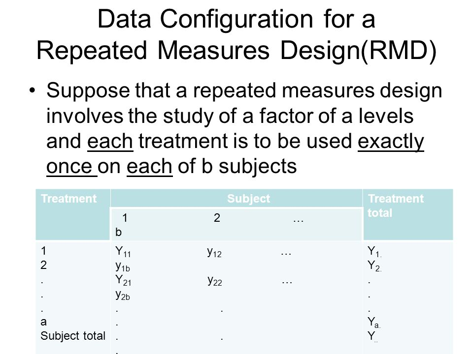 Data Configuration for a Repeated Measures Design(RMD)