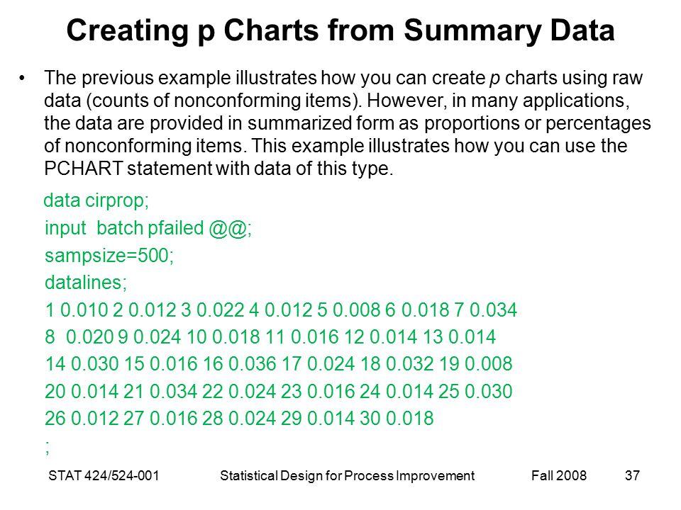 Creating p Charts from Summary Data