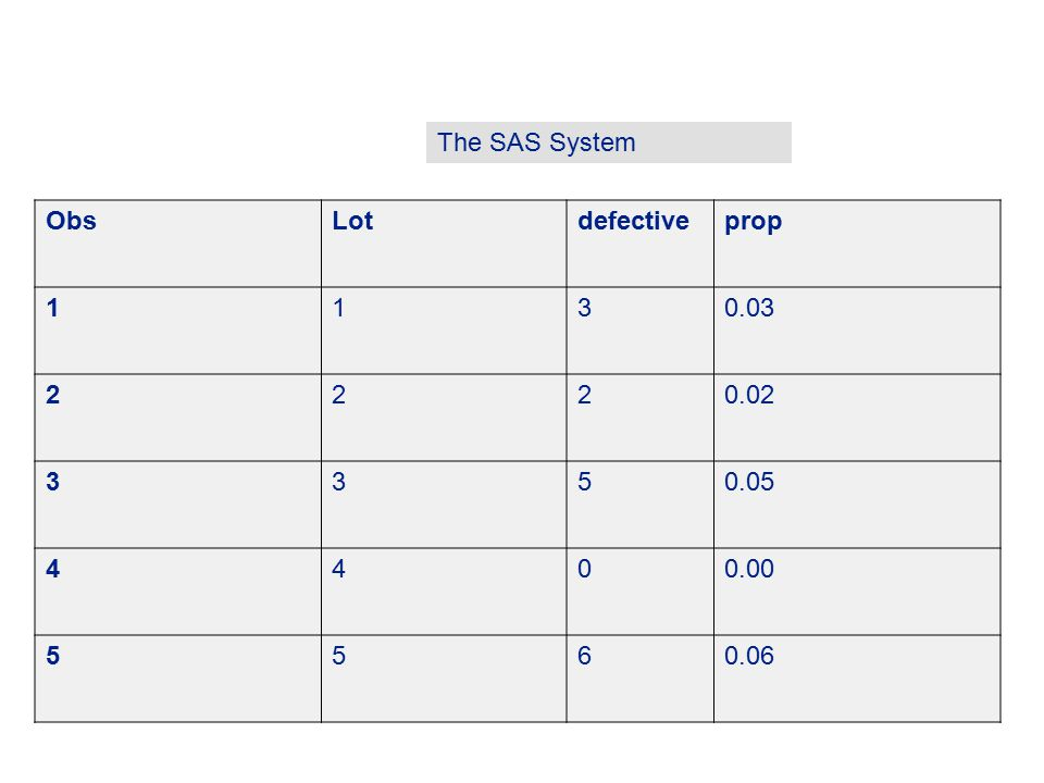 The SAS System Obs Lot defective prop 1 3 0.03 2 0.02 5 0.05 4 0.00 6 0.06