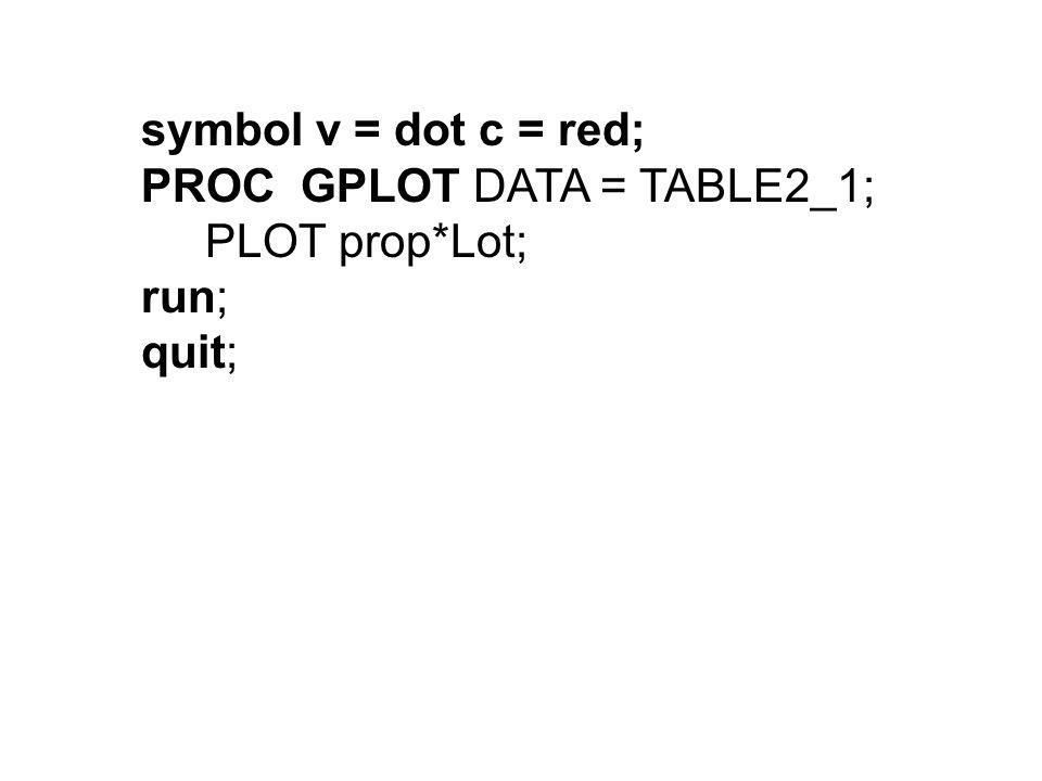 symbol v = dot c = red; PROC GPLOT DATA = TABLE2_1; PLOT prop*Lot; run; quit;