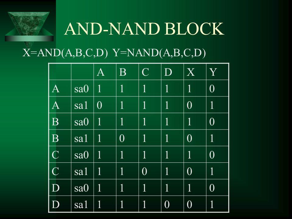 AND-NAND BLOCK X=AND(A,B,C,D) Y=NAND(A,B,C,D) A B C D X Y sa0 1 sa1