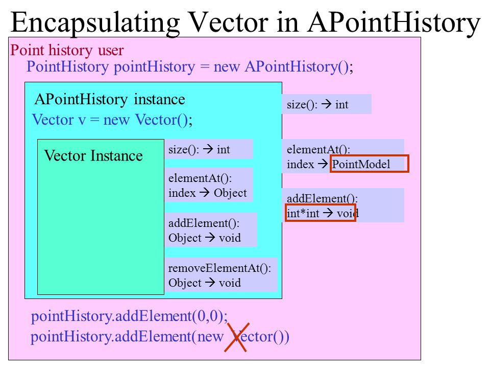 Encapsulating Vector in APointHistory