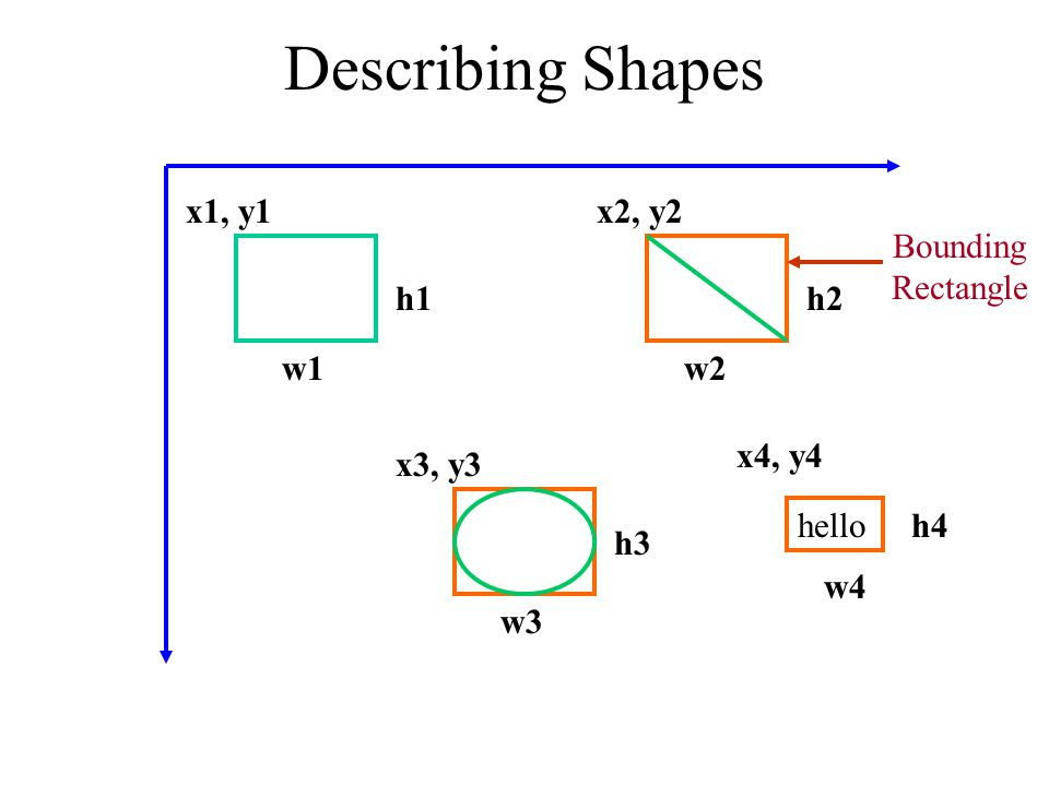Describing Shapes x1, y1 x2, y2 Bounding Rectangle h1 h2 w1 w2 x4, y4