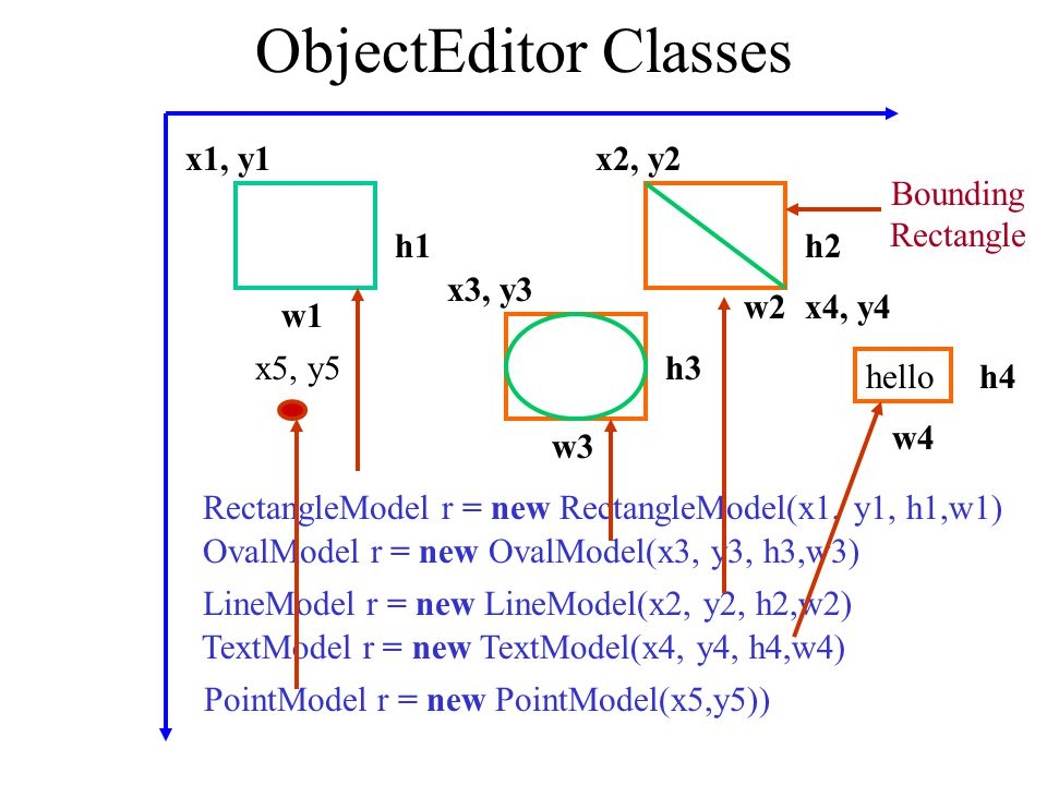 ObjectEditor Classes x1, y1 w1 h1 w2 h2 x2, y2 Bounding Rectangle
