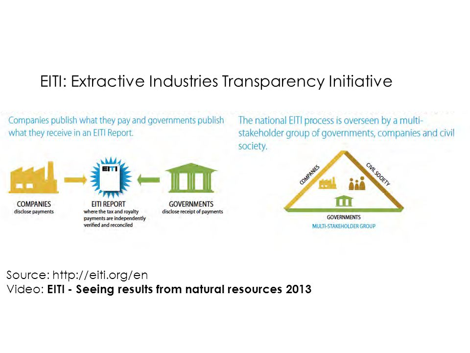 EITI: Extractive Industries Transparency Initiative