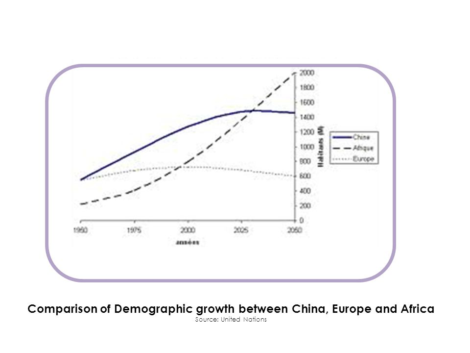 Comparison of Demographic growth between China, Europe and Africa Source: United Nations