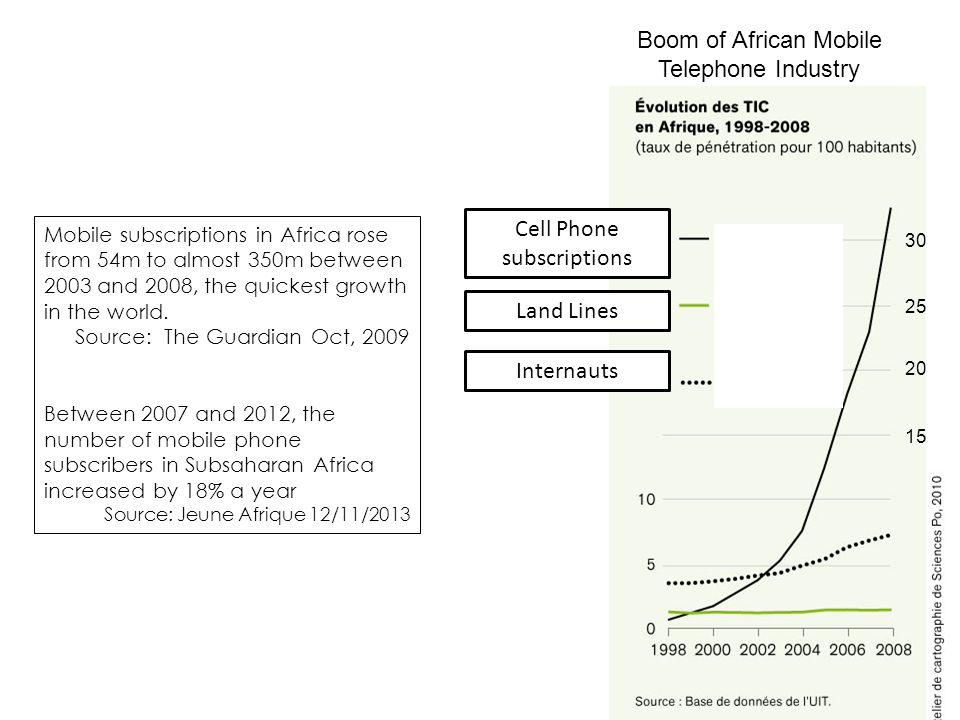 Boom of African Mobile Telephone Industry