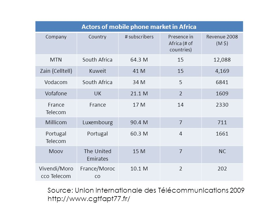 Actors of mobile phone market in Africa