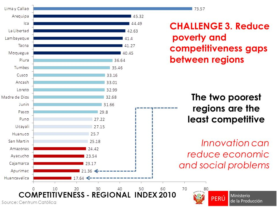 CHALLENGE 3. Reduce poverty and competitiveness gaps between regions