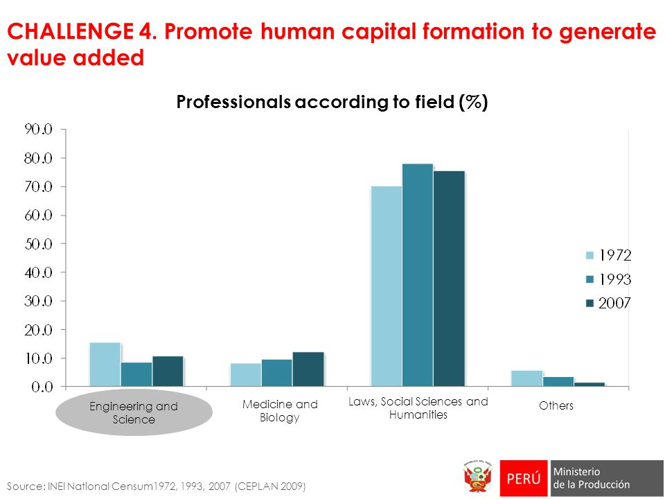CHALLENGE 4. Promote human capital formation to generate value added