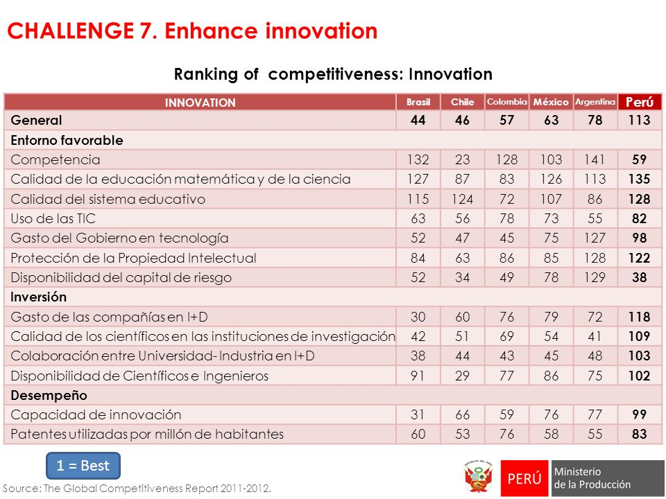 Ranking of competitiveness: Innovation