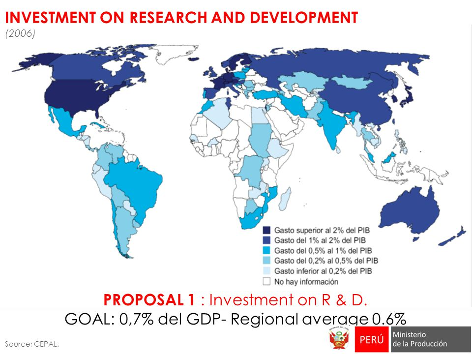 INVESTMENT ON RESEARCH AND DEVELOPMENT