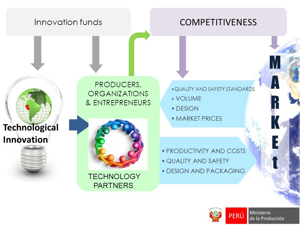 M A R K E t COMPETITIVENESS Technological Innovation Innovation funds