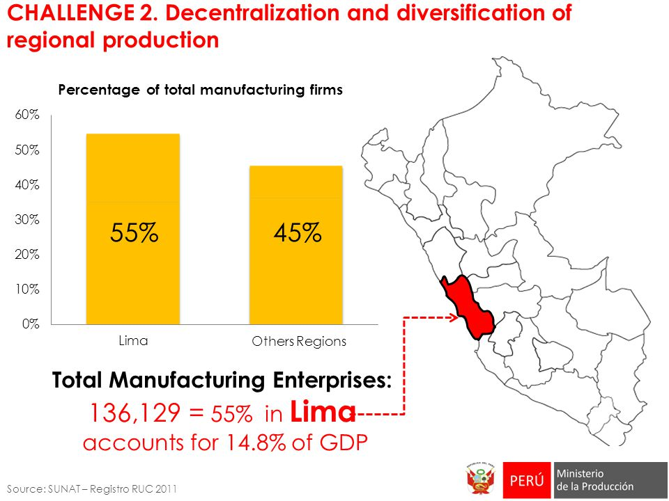 CHALLENGE 2. Decentralization and diversification of regional production