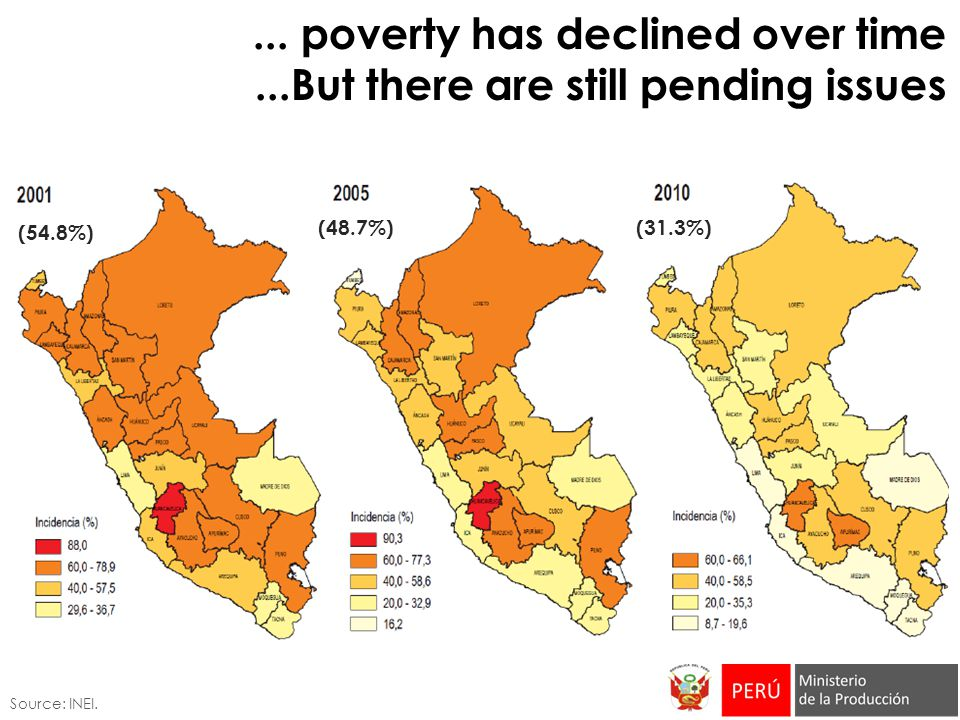 ... poverty has declined over time