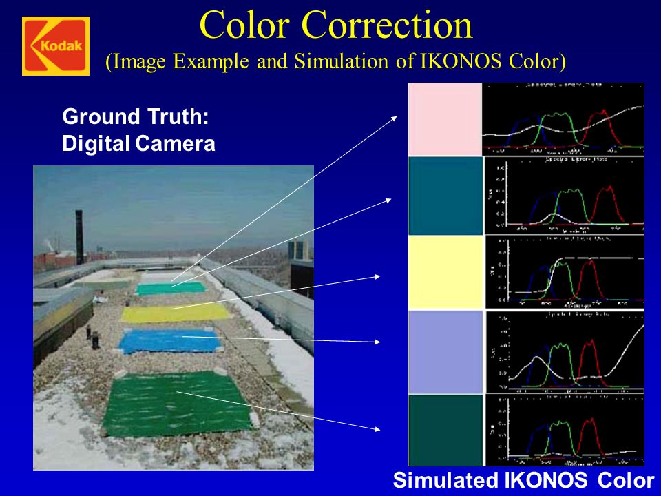 Color Correction (Image Example and Simulation of IKONOS Color)