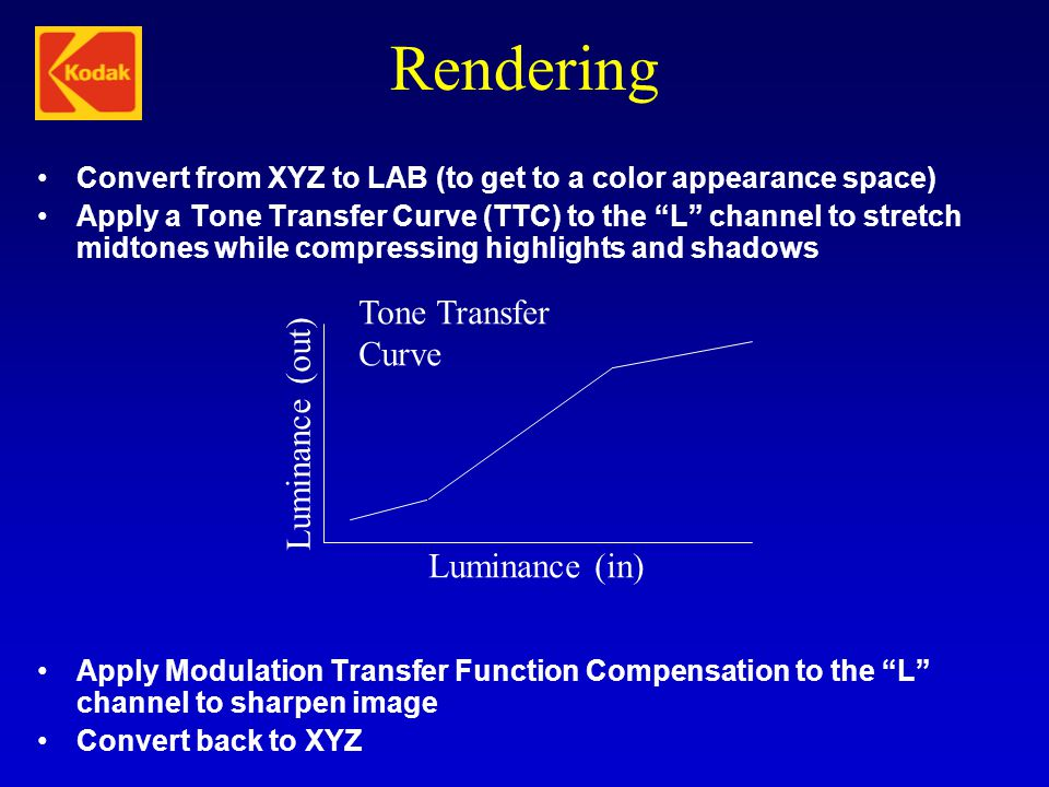 Rendering Tone Transfer Curve Luminance (out) Luminance (in)
