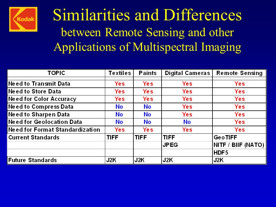Similarities and Differences between Remote Sensing and other Applications of Multispectral Imaging