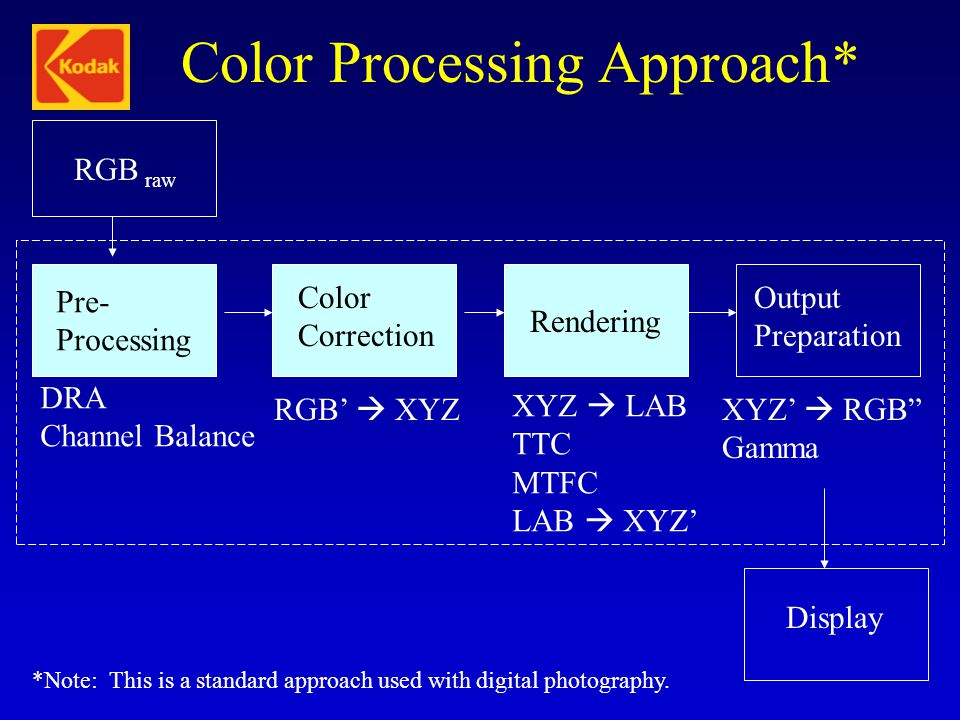 Color Processing Approach*