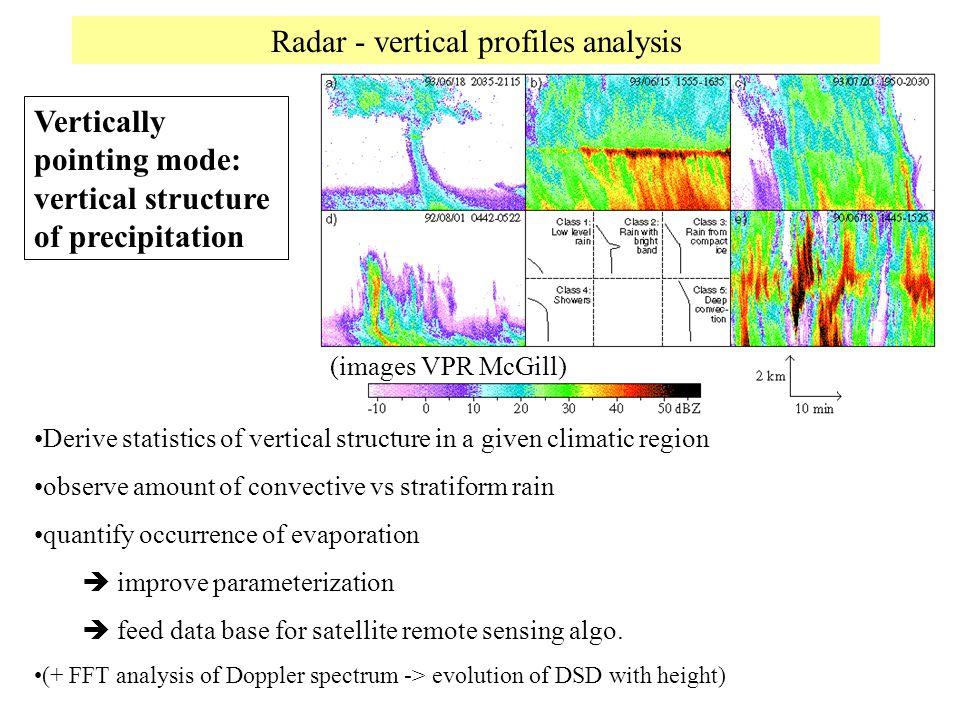 Radar - vertical profiles analysis