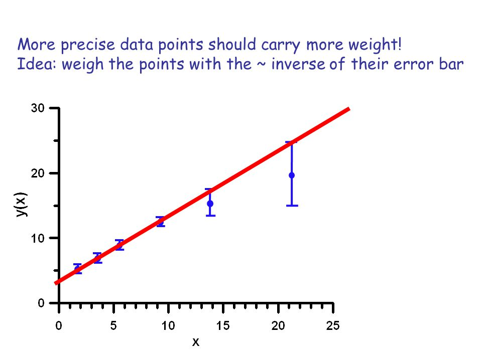 More precise data points should carry more weight!