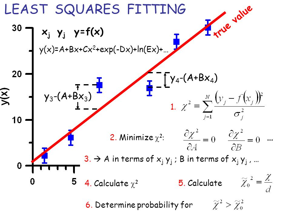 LEAST SQUARES FITTING true value xj yj y=f(x) y4-(A+Bx4) y3-(A+Bx3) …