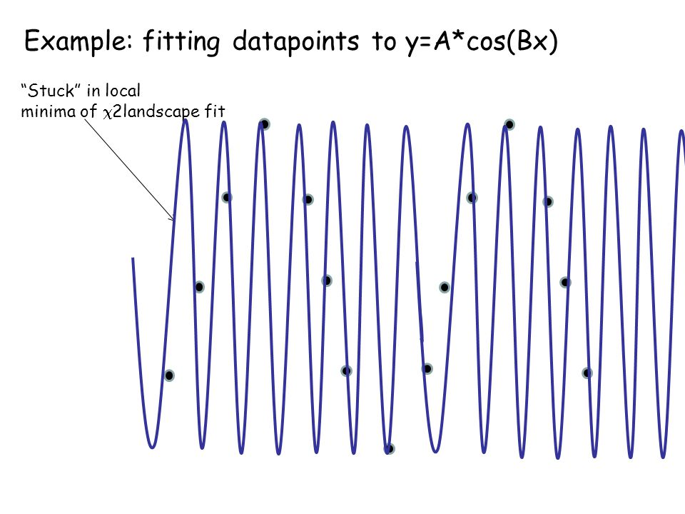 Example: fitting datapoints to y=A*cos(Bx)