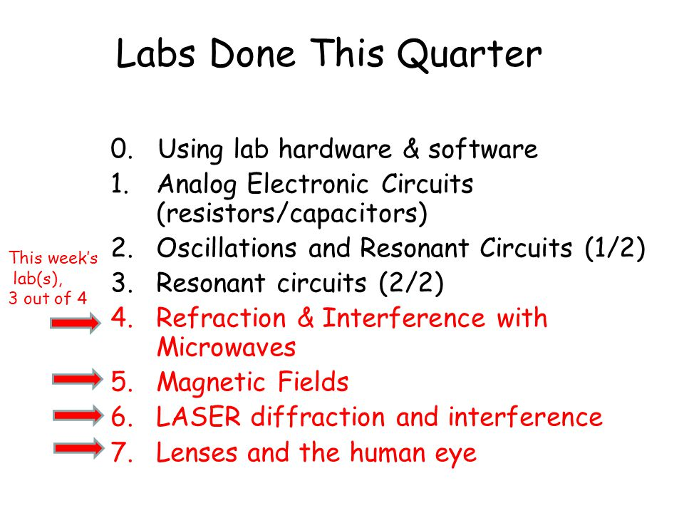Labs Done This Quarter 0. Using lab hardware & software