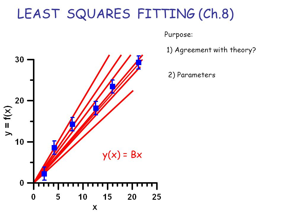 LEAST SQUARES FITTING (Ch.8)