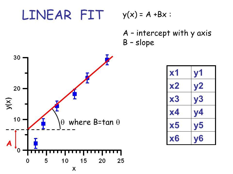 LINEAR FIT x1 y1 x2 y2 x3 y3 x4 y4 x5 y5 x6 y6 y(x) = A +Bx :