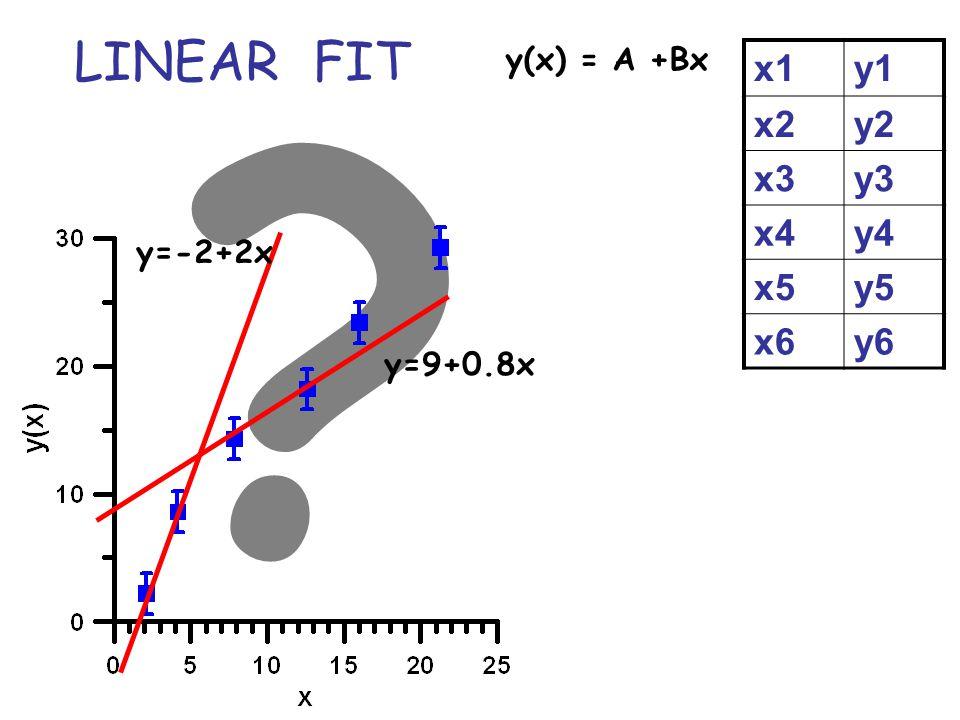 LINEAR FIT x1 y1 x2 y2 x3 y3 x4 y4 x5 y5 x6 y6 y(x) = A +Bx y=-2+2x