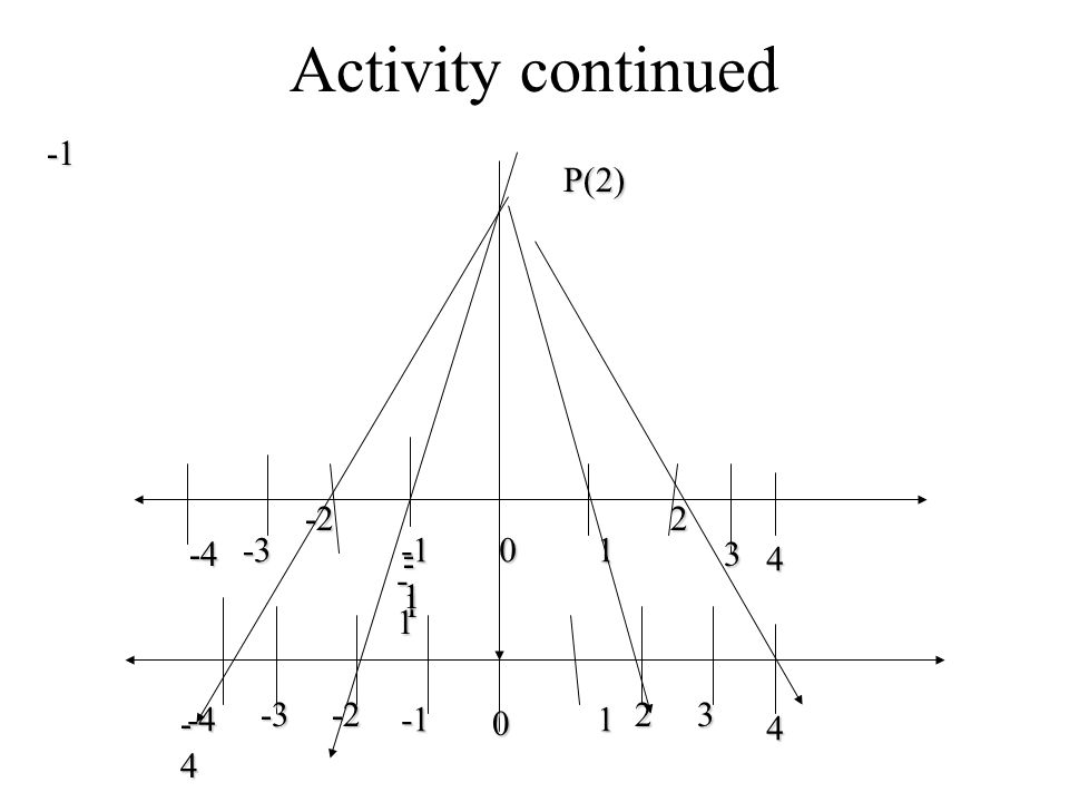 Activity continued -1 P(2) -2 2 -4 -3 -1 -1 1 3 -1 4 -1 -4 -3 -2 2 3
