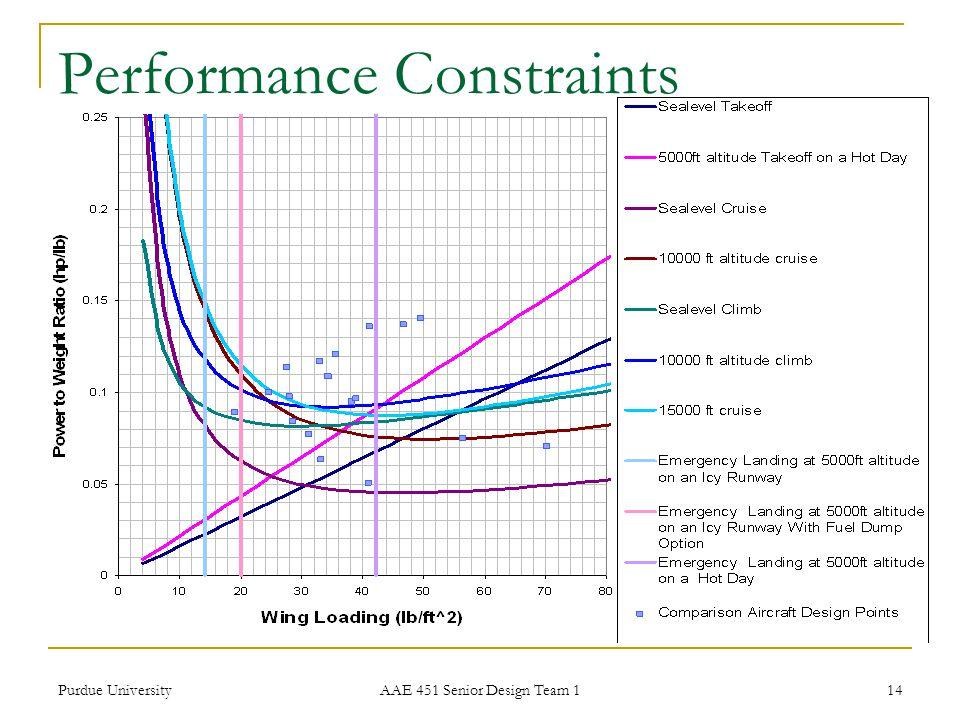 Performance Constraints