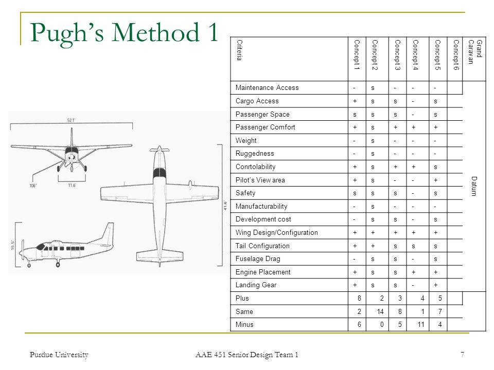 Pugh's Method 1 Purdue University AAE 451 Senior Design Team 1