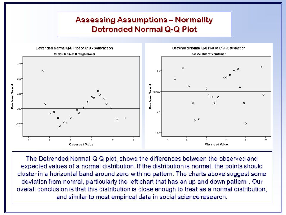 Assessing Assumptions – Normality Detrended Normal Q-Q Plot