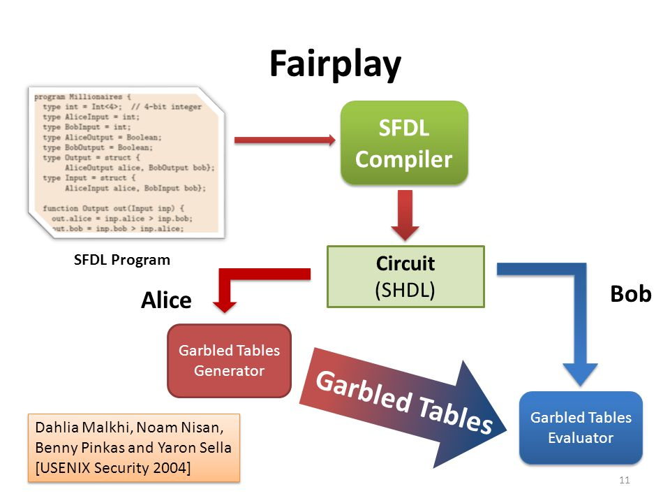 Fairplay Garbled Tables SFDL Compiler Bob Alice Circuit (SHDL)
