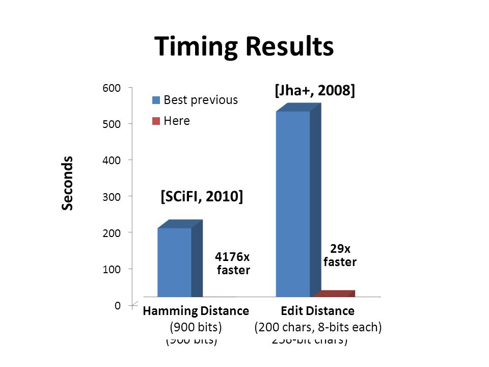Timing Results [Jha+, 2008] [SCiFI, 2010] 29x faster 4176x faster
