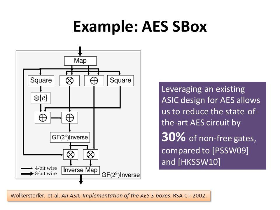 Example: AES SBox