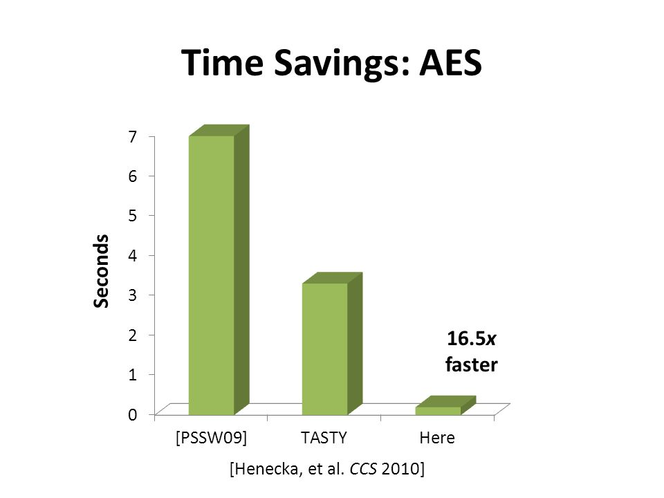 Time Savings: AES 16.5x faster [Henecka, et al. CCS 2010]