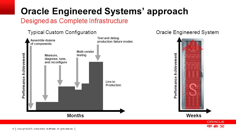 Oracle Engineered Systems' approach