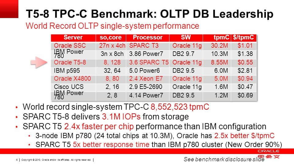 T5-8 TPC-C Benchmark: OLTP DB Leadership
