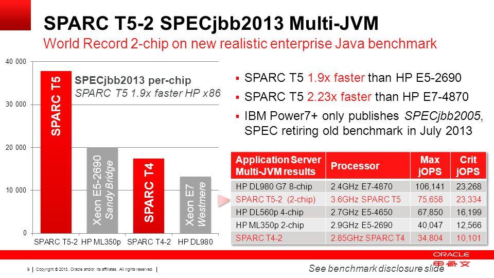 SPARC T5-2 SPECjbb2013 Multi-JVM