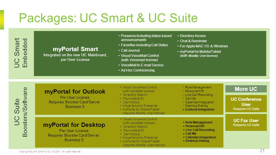 Packages: UC Smart & UC Suite