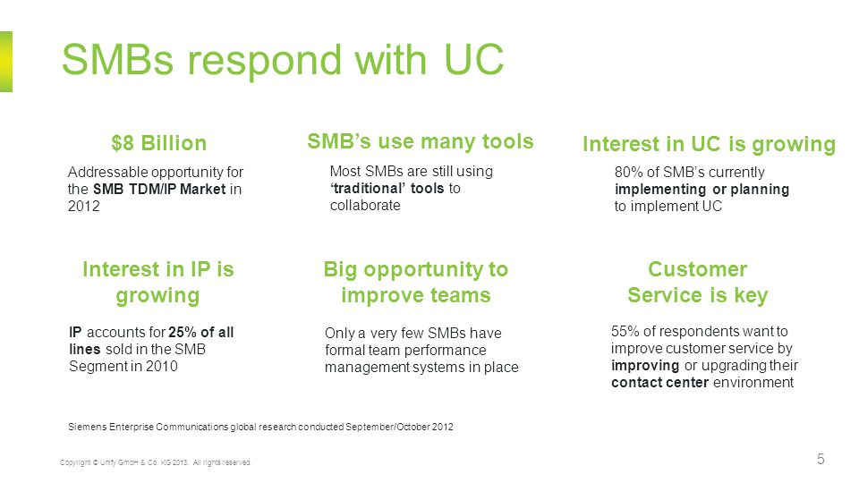 SMBs respond with UC SMB's use many tools Interest in UC is growing