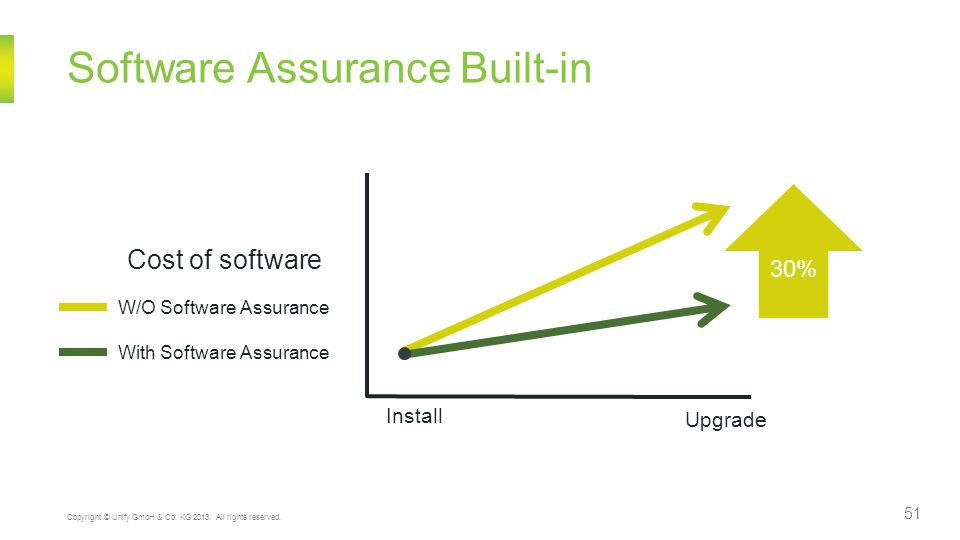 Software Assurance Built-in