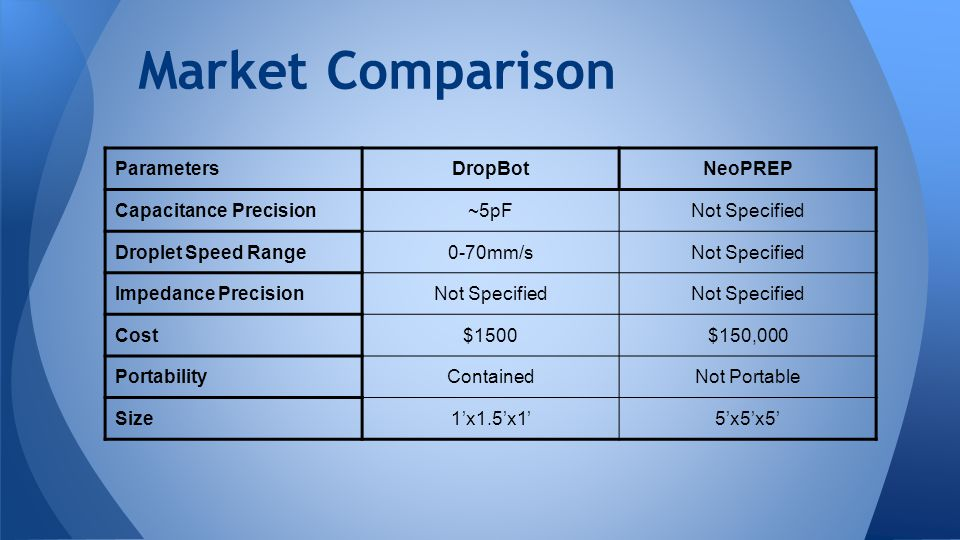 Market Comparison DropBot NeoPREP Mike