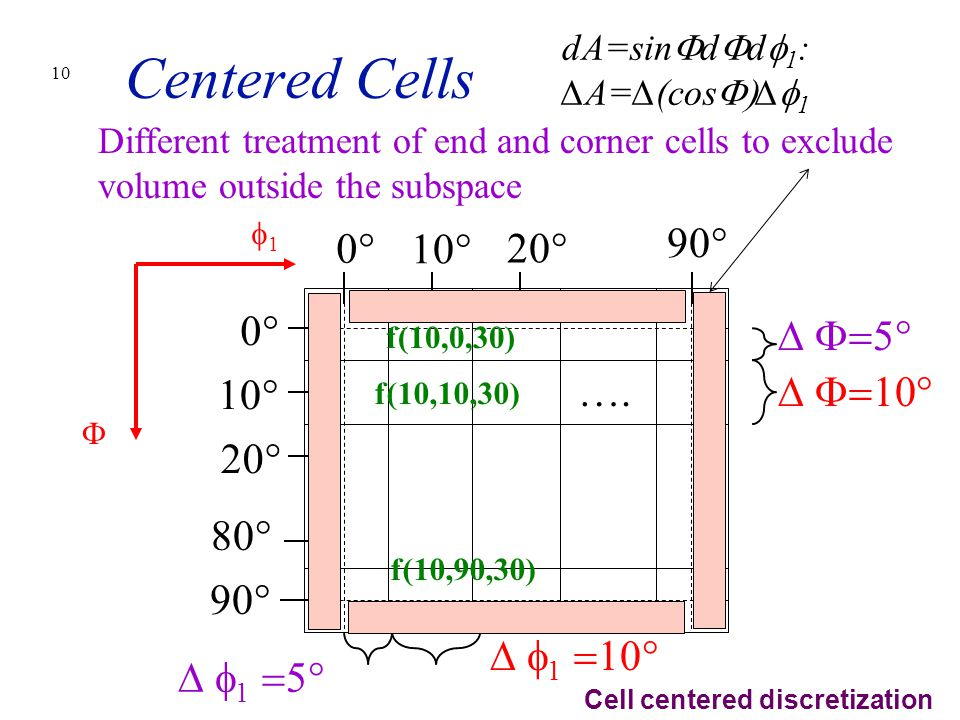Centered Cells 0° 10° 20° 90° 0° ∆ F=5° 10° …. ∆ F=10° 20° 80° 90°