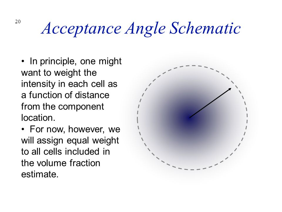 Acceptance Angle Schematic