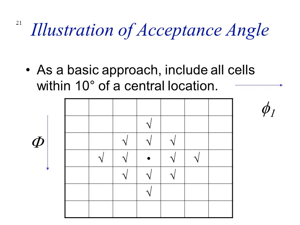 Illustration of Acceptance Angle